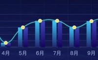 Echarts双柱状图折线图混合