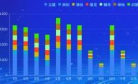 Echarts 柱状图混合样式