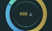 echarts 饼状图颜色渐变