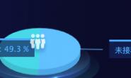 highcharts的dataLabels自定义